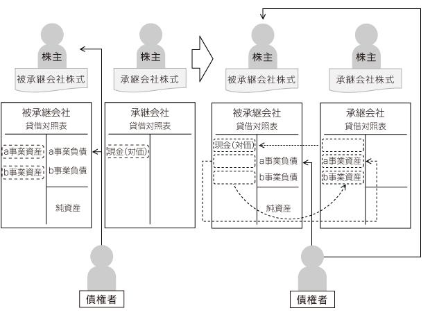 事業譲渡|SRCグループ